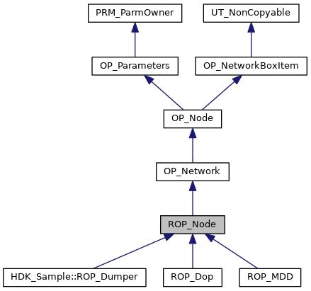 HDK: ROP_Node Class Reference
