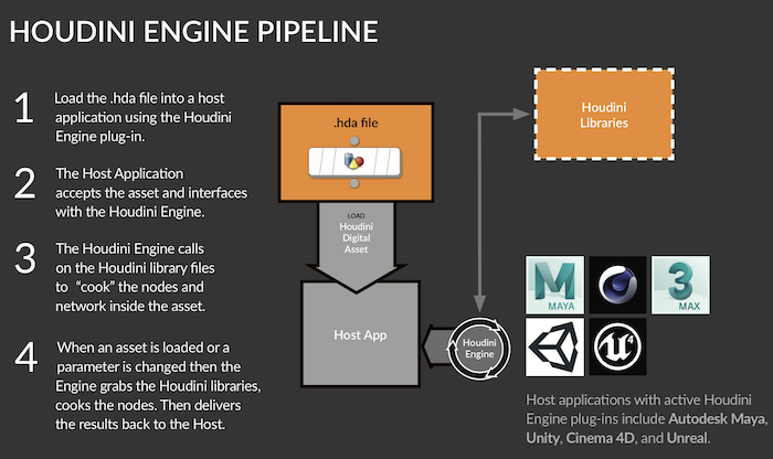 Houdini Engine Pipeline
